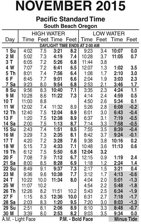best 28 cannon tide schedule oregon coast a haystack