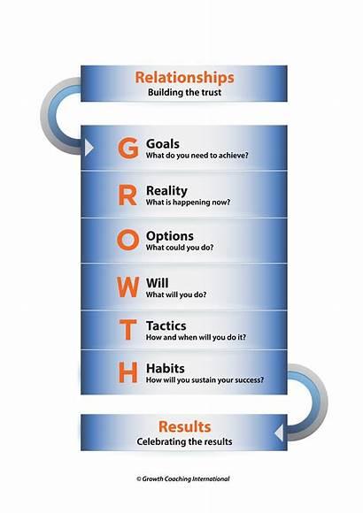 Coaching Leadership Growth Introduction Development Endorsements