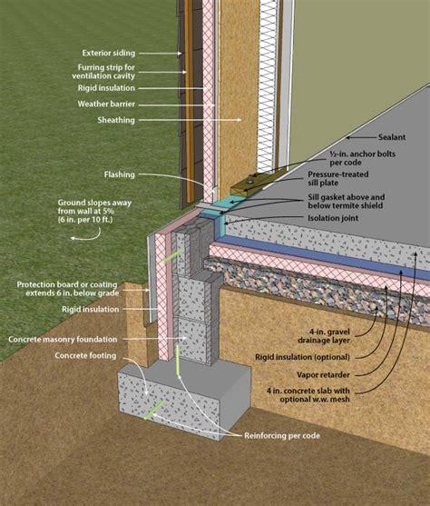 Exterior Foundation Insulation Newsonairorg