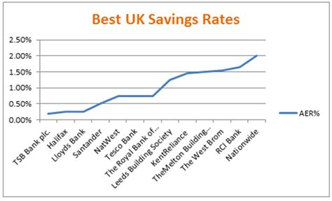 Best Savings Account Rates Best Savings Rates Uk Compare The Best Savings Accounts