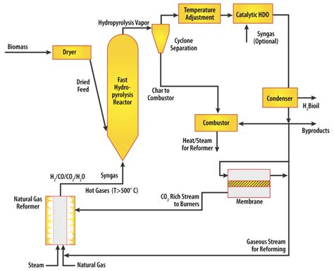 Biofuel Engine Diagram by Mobile Biomass To Fuel Block Diagram New Energy And Fuel