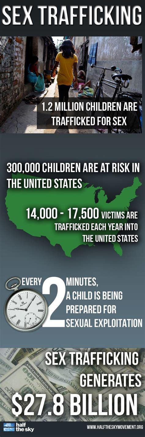 Sex Trafficking Generates 278 Billion Every Year Learn