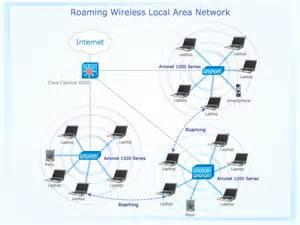similiar wireless network diagram keywords network diagram wireless network roaming wireless local area