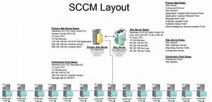 Sccm 2012 Design Consideration    Advice