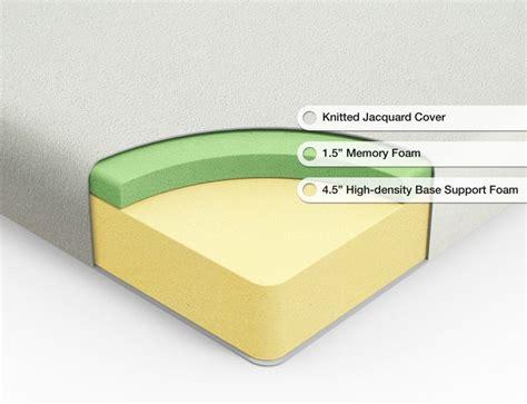 pick  perfect mattress
