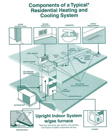 hvac hvac components click here for larger image ideas for the house in 2019 clean air