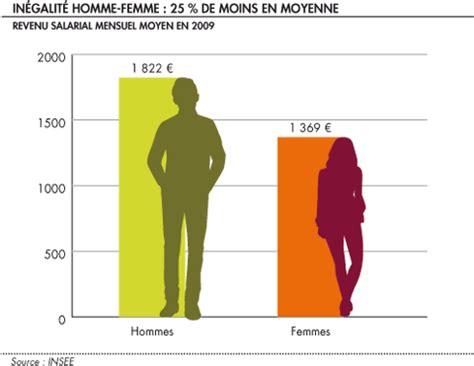 Diff Rence Entre Le Salaire Brut Et Net by Focus Sur Les Salaires La Finance Pour Tous