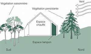 Maison Bioclimatique Passive : comment choisir son terrain pour construire sa maison ~ Melissatoandfro.com Idées de Décoration
