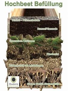 Aufbau Eines Hochbeetes : aufbau des hochbeet der passende standort optimale bef llung mit bildern hochbeet garten ~ A.2002-acura-tl-radio.info Haus und Dekorationen