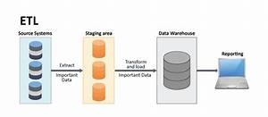 Traditional Etl Vs Elt On Hadoop
