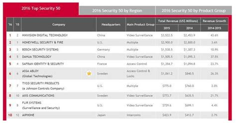 hikvision ranks    security hikvision gold