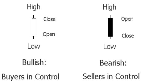 candlesticks imply volume