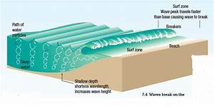 Surf Science - Why Do Waves Break