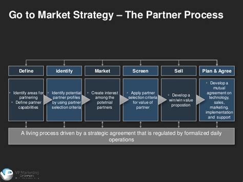 market strategy template