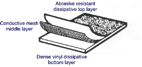 Static Dissipative Tile Grounding Detail by 3 Layer Anti Static Floor Mat
