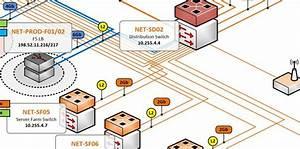 Image Credit   Network Diagrams 101