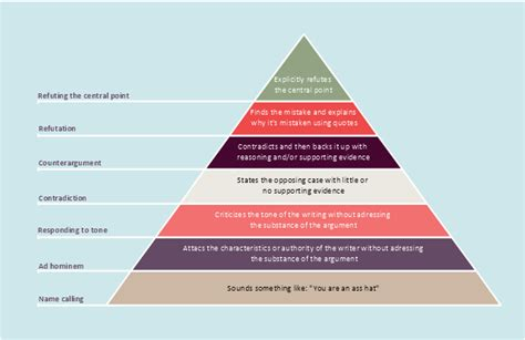 Knowledge Hierarchy Triangle Diagram Laws