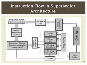 Superscalar Architecture Aiub