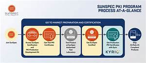 Sunspec Alliance Public Key Infrastructure  Pki  Certificates