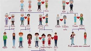 Family Tree Chart  Useful Family Relationship Chart With