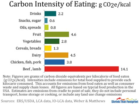 emissions cuisine the carbon foodprint of 5 diets compared