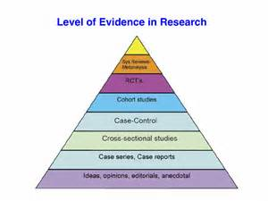 Levels of Evidence Research