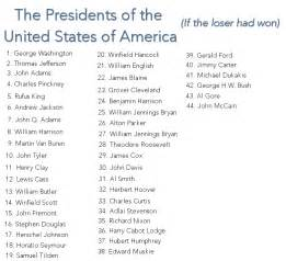 United States Presidents List in Order