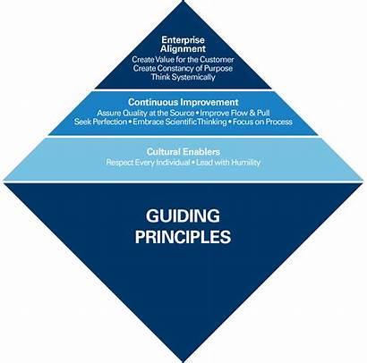 Shingo Principles Guiding Principle