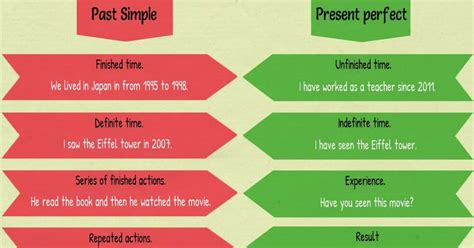 The Difference Between Past Simple And Present Perfect  7 E S L