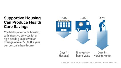 supportive housing helps vulnerable people   thrive