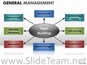 team building powerpoint presentation templates - components of team building ppt chart powerpoint diagram