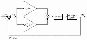 Pd Controller Block Diagram