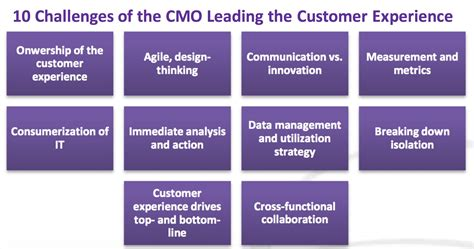 Should Your Cmo Oversee The Whole Customer Experience In Your Organization?