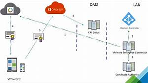 Vmware Workspace One Uem  Office 365 Certificate Authentication - Feature Walk-through