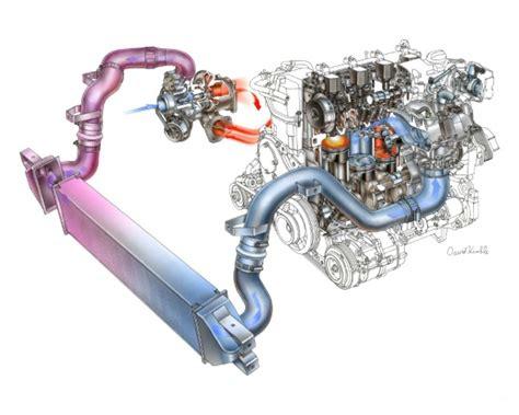 Turbochargers Small Engine Performance Turbo Technology