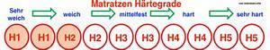 Matratzen Härtegrad Tabelle : richtigen matratzen h rtegrad finden matratzen test 2018 ~ Orissabook.com Haus und Dekorationen
