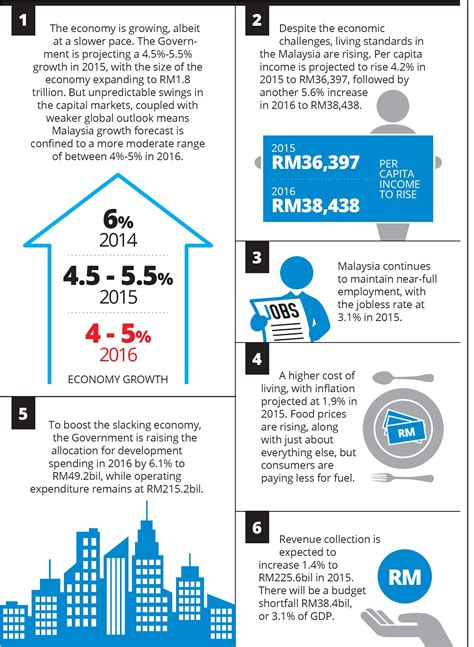 The economy at a glance | The Star