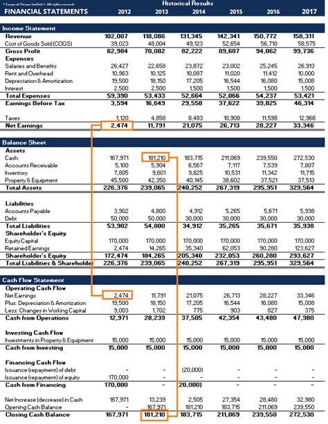 prepare profit and loss account balance sheet by fahad rock