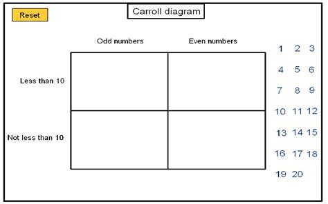 carroll diagrams karnaugh maps mathematics herne