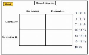 Carroll Diagrams  Karnaugh Maps