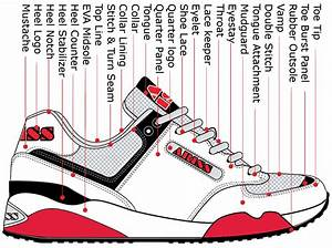Running Shoe Parts Terminology