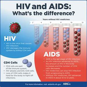HIV and AIDS: What's The Difference? | AIDSinfo