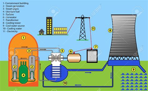 Thermodynamics What Type Energy Released From Nuclear