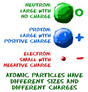 Charge Of An Proton by Chem4kids Atoms Structure