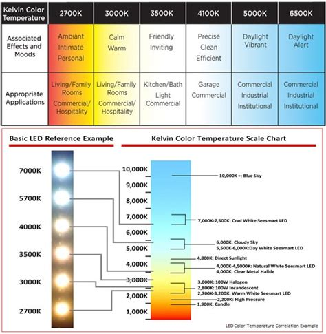what is color temperature the difference between led color temperatures led spot