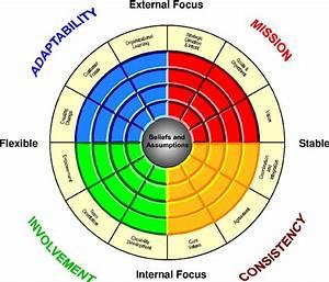 The Denison Organizational Culture Model