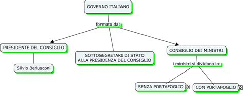 Consiglio Dei Ministri Italiano by Governo Italiano Manzoni