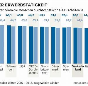 Rente Berechnen Mit 63 : rentenreform deutschlands firmen zittern vor der rente mit 63 welt ~ Themetempest.com Abrechnung