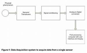 Data Acquisition Systems And Socs U2014a Guide