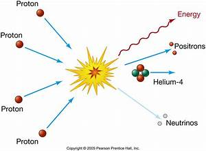 Astronomy 122 - Stellar Explosions